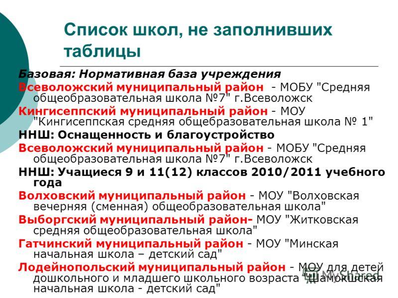 Список школ, не заполнивших таблицы Базовая: Нормативная база учреждения Всеволожский муниципальный район - МОБУ