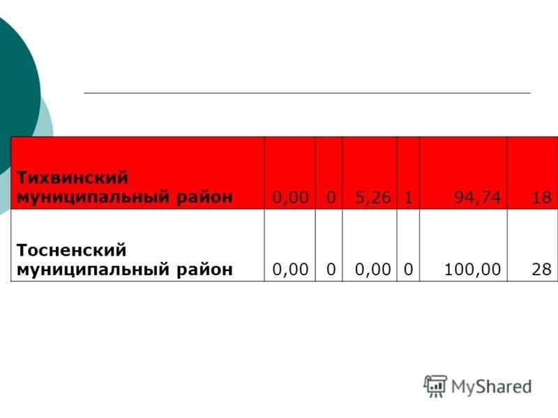 Тихвинский муниципальный район0,0005,26194,7418 Тосненский муниципальный район0,000 0100,0028