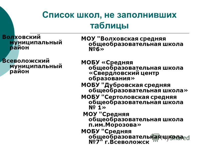 Список школ, не заполнивших таблицы Волховский муниципальный район Всеволожский муниципальный район МОУ