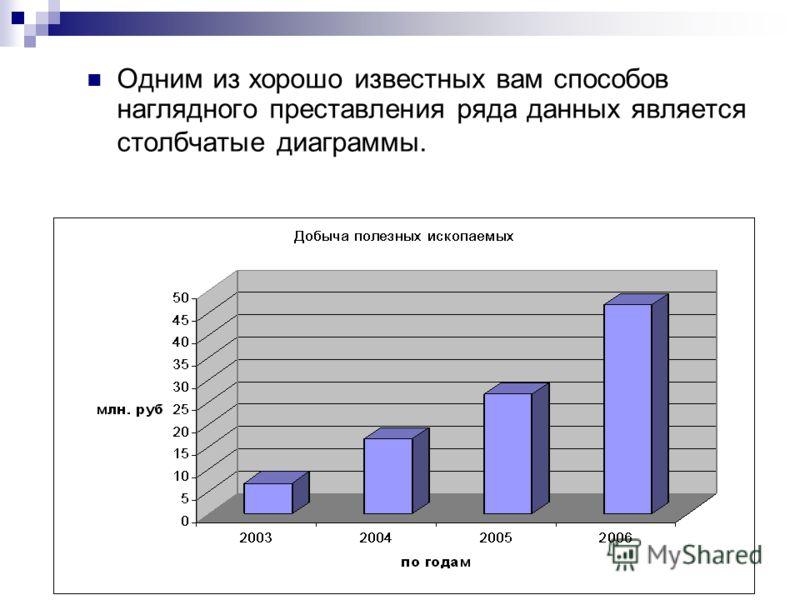 Одним из хорошо известных вам способов наглядного преставления ряда данных является столбчатые диаграммы.