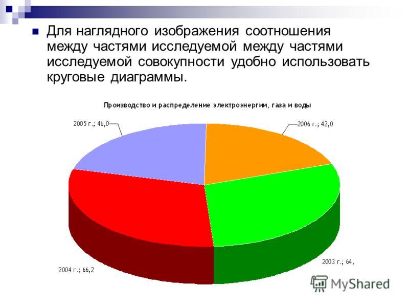 Для наглядного изображения соотношения между частями исследуемой между частями исследуемой совокупности удобно использовать круговые диаграммы.