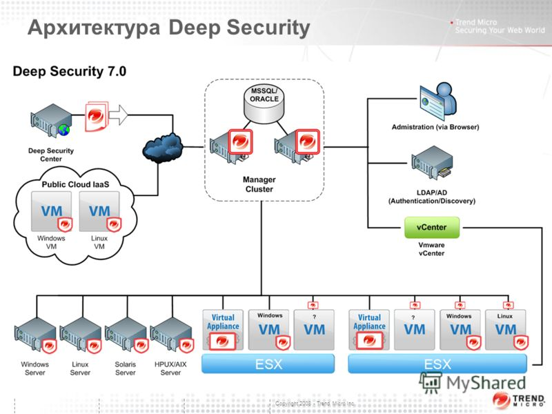 Copyright 2008 - Trend Micro Inc. Архитектура Deep Security TODO