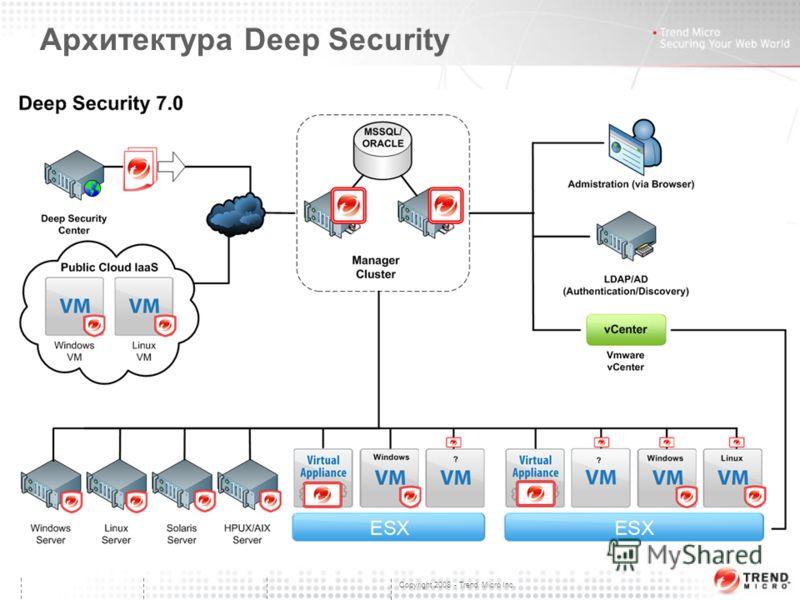 Copyright 2008 - Trend Micro Inc. Архитектура Deep Security TODO