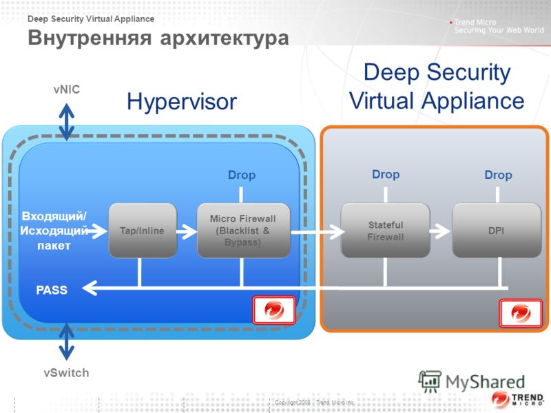 Copyright 2008 - Trend Micro Inc. Deep Security Virtual Appliance Внутренняя архитектура 26 vNIC vSwitch Deep Security Virtual Appliance Stateful Firewall DPI Micro Firewall (Blacklist & Bypass) Tap/Inline Drop PASS Входящий/ Исходящий пакет Hypervis