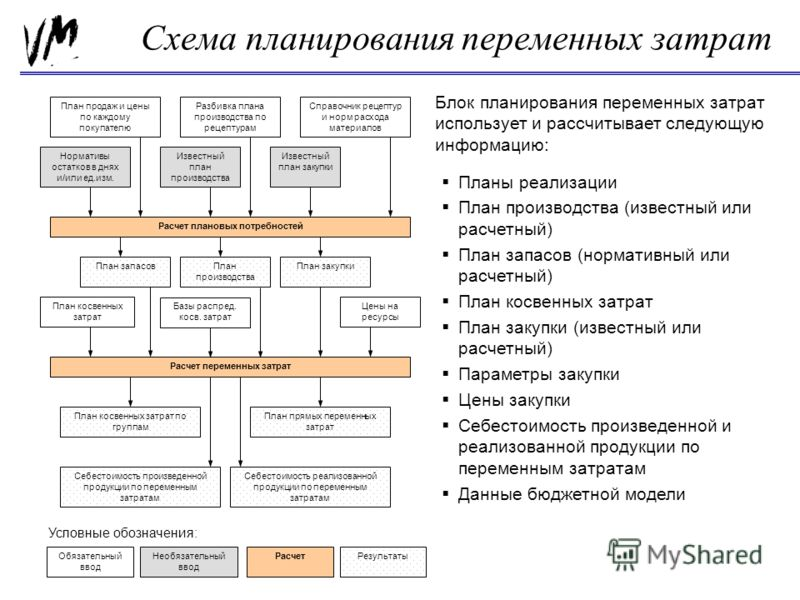 Схема планирования переменных