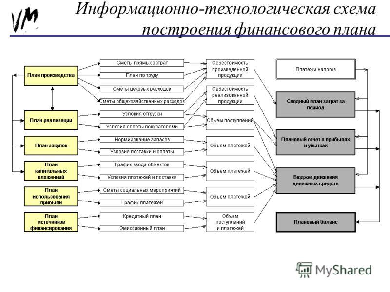 Информационно-технологическая схема построения финансового плана