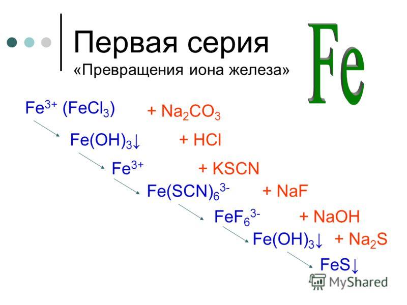 Первая серия «Превращения иона железа» Fe 3+ (FeCl 3 ) + Na 2 CO 3 Fe(OH) 3 + HCl Fe 3+ + KSCN Fe(SCN) 6 3- + NaF FeF 6 3- + NaOH + Na 2 SFe(OH) 3 FeS