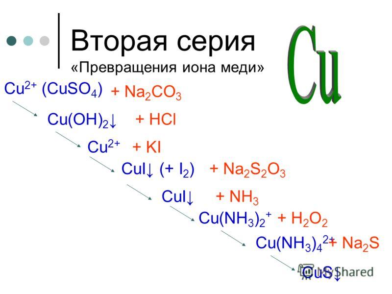 Вторая серия «Превращения иона меди» Сu 2+ (CuSO 4 ) + Na 2 CO 3 Cu(OH) 2 + HCl Cu 2+ + KI CuI (+ I 2 )+ Na 2 S 2 O 3 CuI+ NH 3 + H 2 O 2 Cu(NH 3 ) 2 + Cu(NH 3 ) 4 2+ CuS + Na 2 S