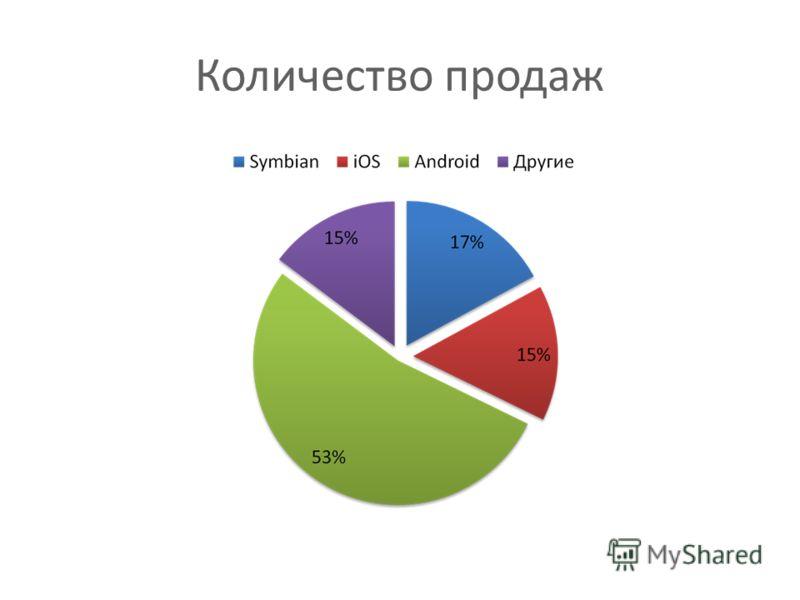 Количество продаж