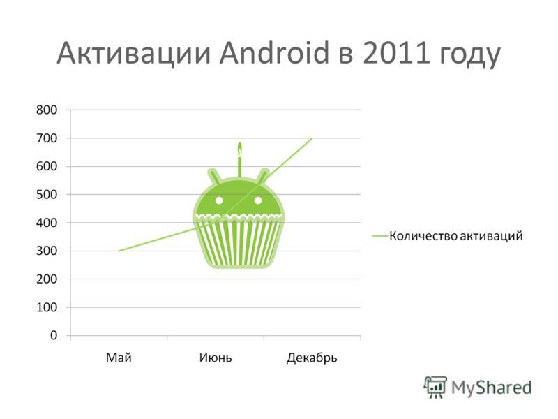 Активации Android в 2011 году