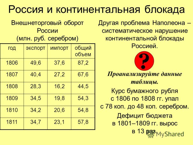 Россия и континентальная блокада Другая проблема Наполеона – систематическое нарушение континентальной блокады Россией. Проанализируйте данные таблицы. Курс бумажного рубля с 1806 по 1808 гг. упал с 78 коп. до 48 коп. серебром. Дефицит бюджета в 1801