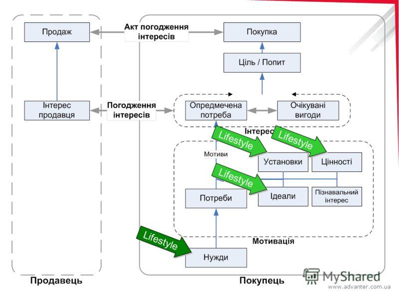 www.advanter.com.ua Lifestyle