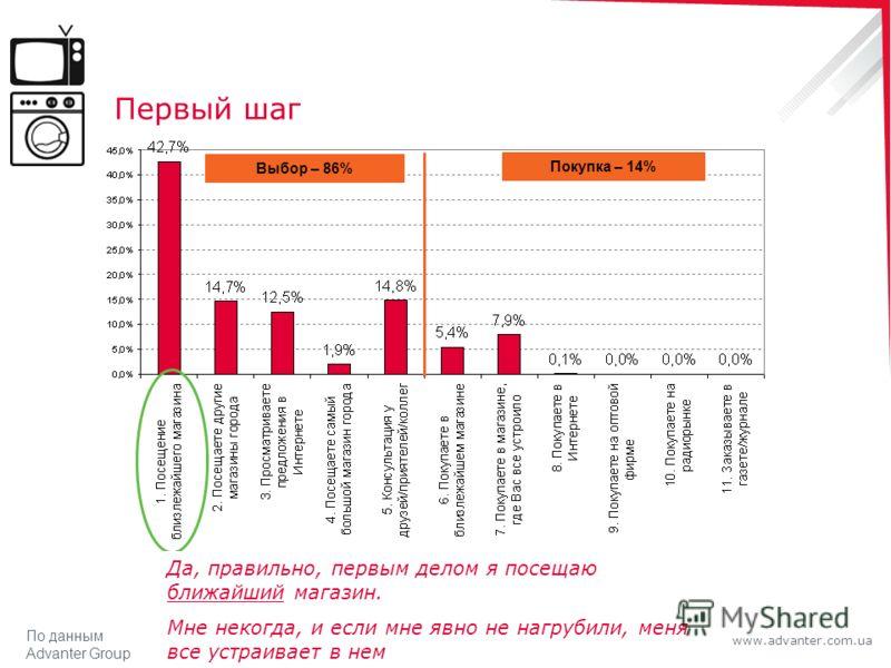 www.advanter.com.ua Первый шаг Выбор – 86% Покупка – 14% Да, правильно, первым делом я посещаю ближайший магазин. Мне некогда, и если мне явно не нагрубили, меня все устраивает в нем По данным Advanter Group