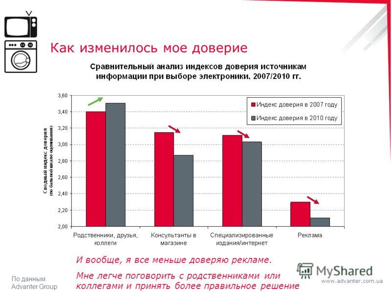 www.advanter.com.ua Как изменилось мое доверие И вообще, я все меньше доверяю рекламе. Мне легче поговорить с родственниками или коллегами и принять более правильное решение По данным Advanter Group