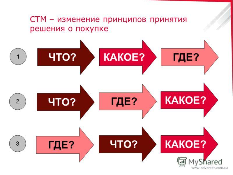 www.advanter.com.ua СТМ – изменение принципов принятия решения о покупке ЧТО?КАКОЕ? ГДЕ? 1 ЧТО? КАКОЕ? ГДЕ? 2 ЧТО?КАКОЕ? ГДЕ? 3