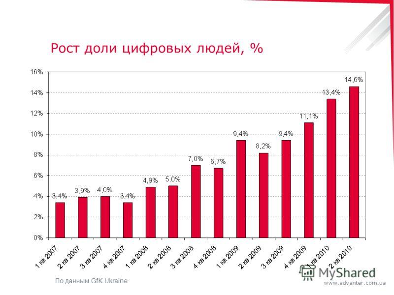 www.advanter.com.ua Рост доли цифровых людей, % По данным GfK Ukraine