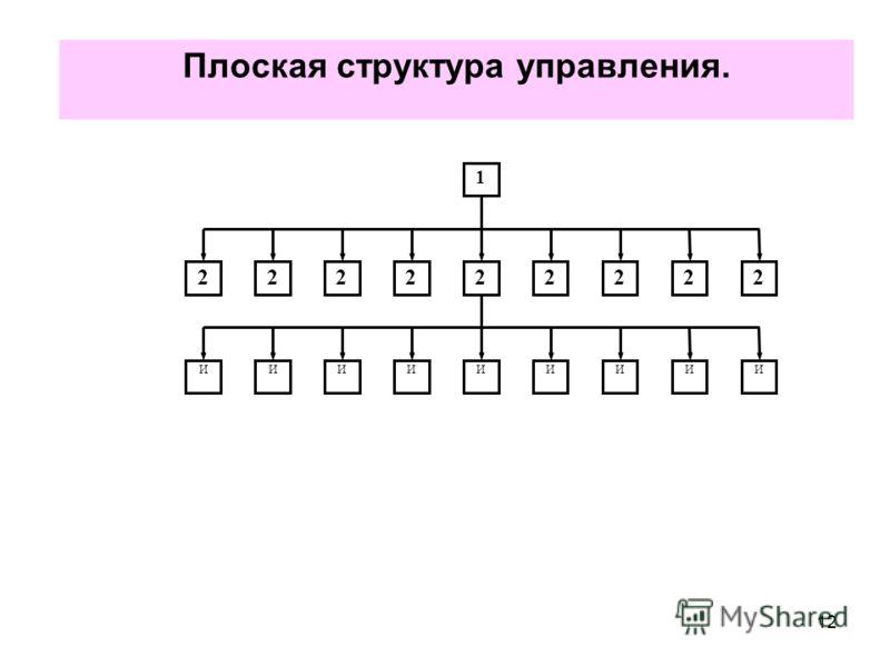 12 Плоская структура управления. 1 222222222 ИИИИИИИИИ