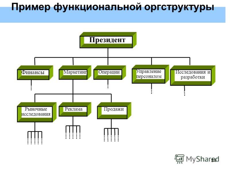34 Президент Финансы Исследования и разработки Управление персоналом ОперацииМаркетинг ПродажиРеклама Рыночные исследования Пример функциональной оргструктуры