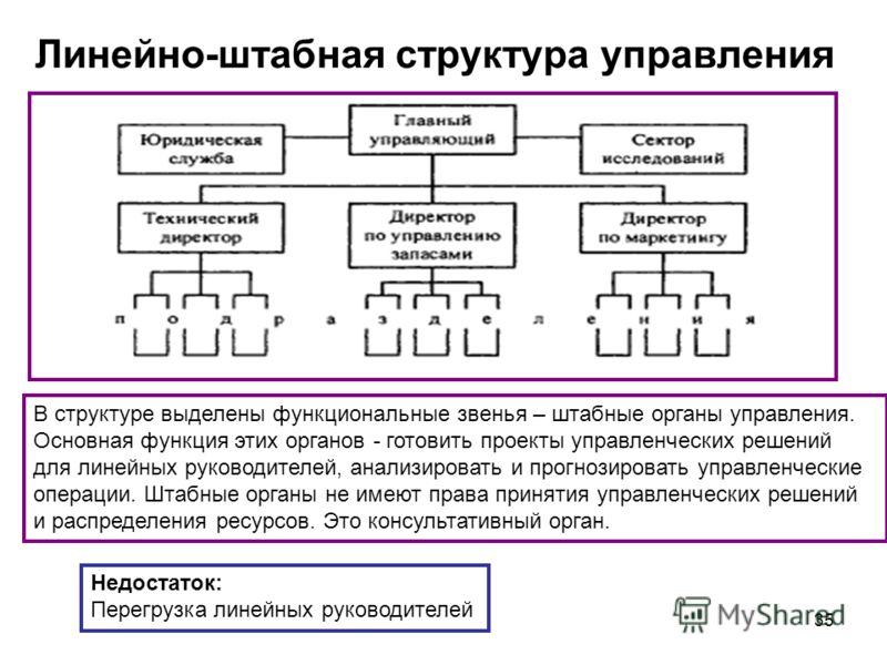 35 Линейно-штабная структура управления В структуре выделены функциональные звенья – штабные органы управления. Основная функция этих органов - готовить проекты управленческих решений для линейных руководителей, анализировать и прогнозировать управле