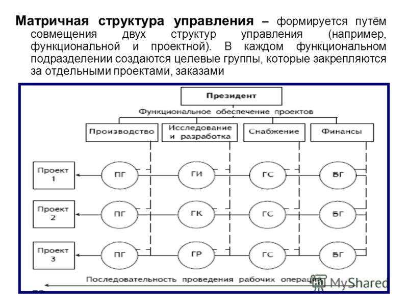 45 Матричная структура управления – формируется путём совмещения двух структур управления (например, функциональной и проектной). В каждом функциональном подразделении создаются целевые группы, которые закрепляются за отдельными проектами, заказами