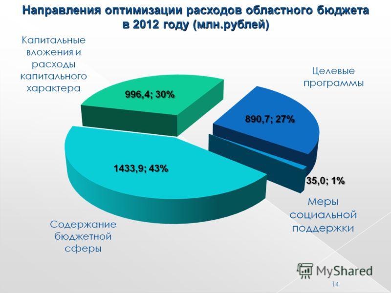Направления оптимизации расходов областного бюджета в 2012 году (млн.рублей) 14
