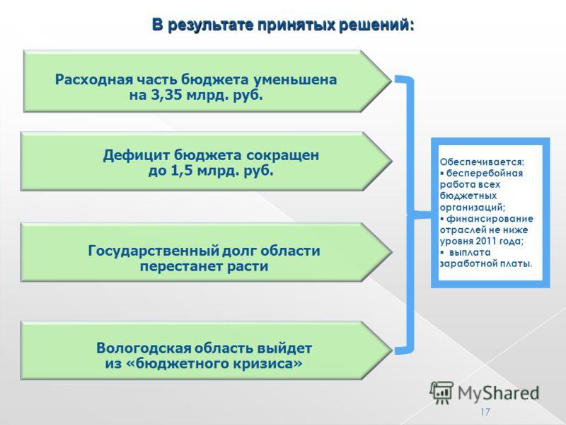 Расходная часть бюджета уменьшена на 3,35 млрд. руб. Дефицит бюджета сокращен до 1,5 млрд. руб. Обеспечивается: бесперебойная работа всех бюджетных организаций; финансирование отраслей не ниже уровня 2011 года; выплата заработной платы. В результате