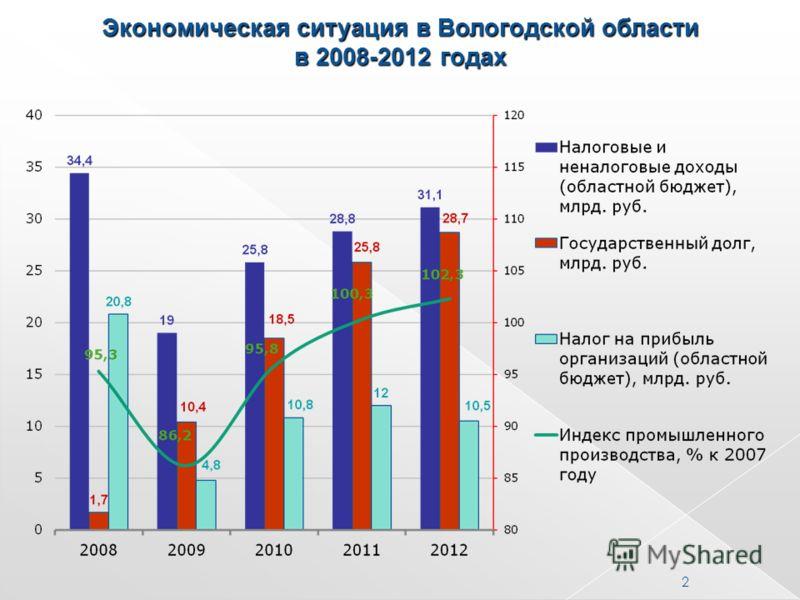 Экономическая ситуация в Вологодской области в 2008-2012 годах 2