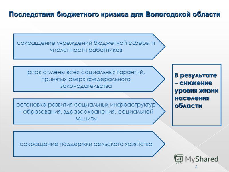 6 Последствия бюджетного кризиса для Вологодской области сокращение учреждений бюджетной сферы и численности работников риск отмены всех социальных гарантий, принятых сверх федерального законодательства остановка развития социальных инфраструктур – о