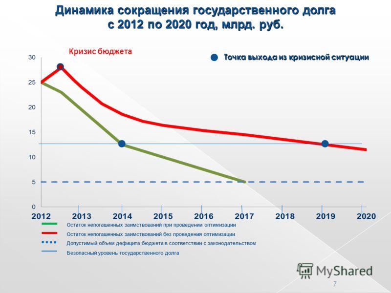 Динамика сокращения государственного долга с 2012 по 2020 год, млрд. руб. Остаток непогашенных заимствований при проведении оптимизации Остаток непогашенных заимствований без проведения оптимизации Допустимый объем дефицита бюджета в соответствии с з