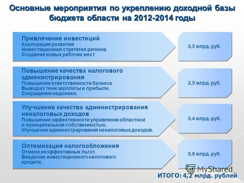 Основные мероприятия по укреплению доходной базы бюджета области на 2012-2014 годы Привлечение инвестиций Корпорация развития Инвестиционная стратегия региона Создание новых рабочих мест Привлечение инвестиций Корпорация развития Инвестиционная страт
