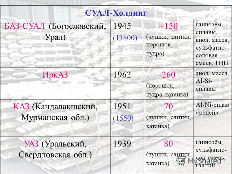 СУАЛ-Холдинг БАЗ-СУАЛ (Богословский, Урал) 1945 (11800) ~150 (чушки, слитки, порошок, пудра) глинозём, сплавы, анод. масса, сульфатно- содовая смесь, ТНП ИркАЗ1962260 (порошок, пудра, катанка) анод. масса, Al-Si- сплавы КАЗ (Кандалакшский, Мурманская
