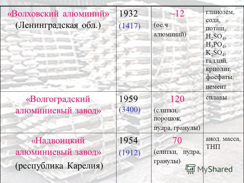 «Волховский алюминий» (Ленинградская обл.) 1932 (1417) ~12 (ос.ч алюминий) глинозём, сода, поташ, H 2 SO 4, H 3 PO 4, K 2 SO 4, галлий, криолит, фосфаты, цемент «Волгоградский алюминиевый завод» 1959 (3400) 120 (слитки, порошок, пудра, гранулы) сплав