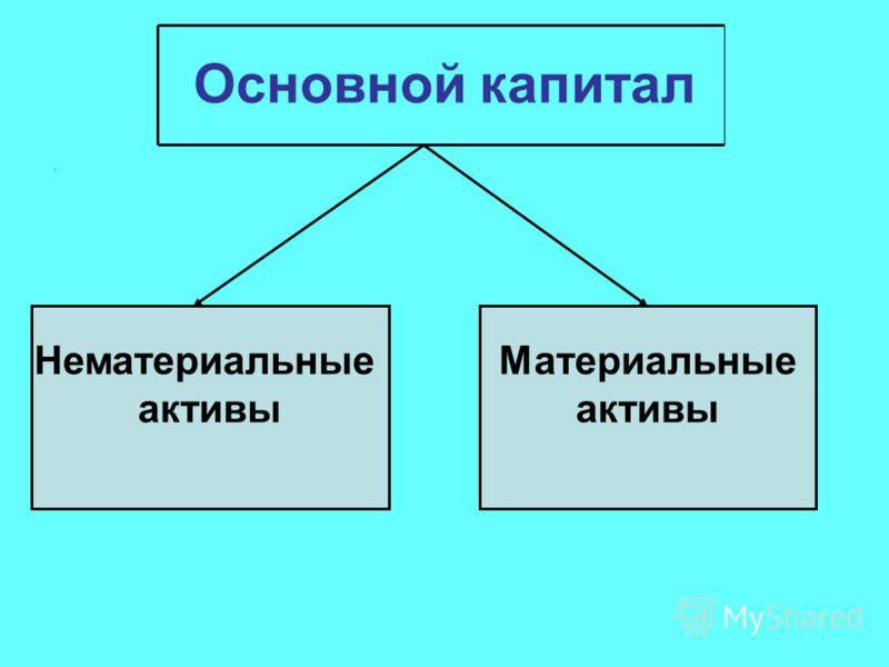 Основной капитал. Нематериальные активы Материальные активы