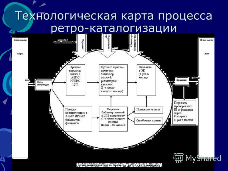 Технологическая карта процесса ретро-каталогизации