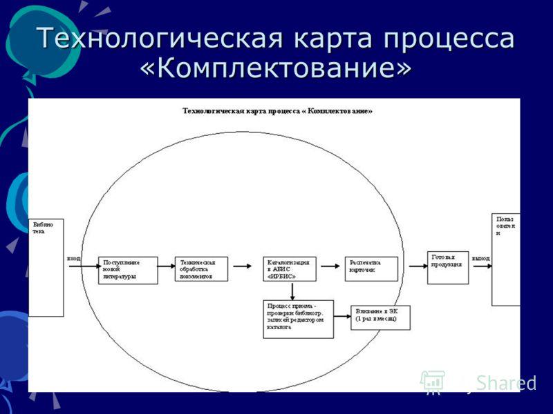 Технологическая карта процесса «Комплектование»