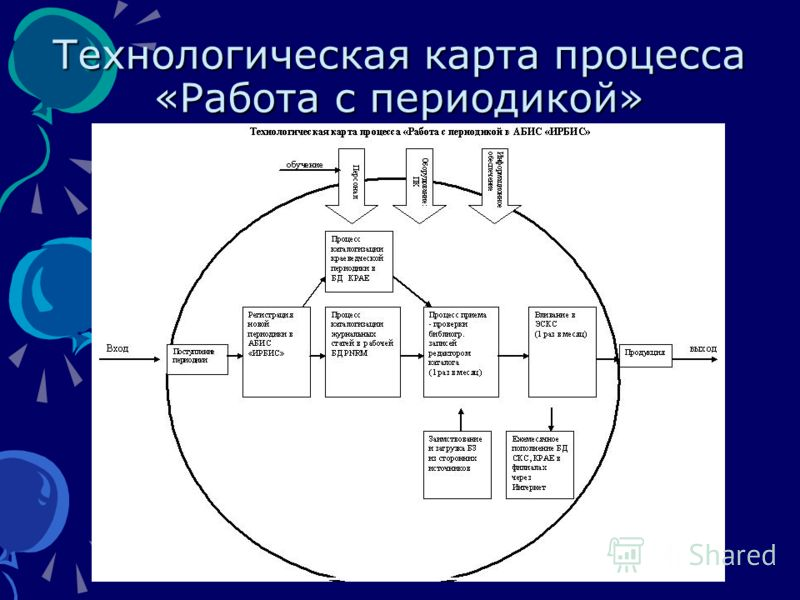 Технологическая карта процесса «Работа с периодикой»