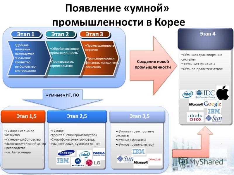 Появление «умной» промышленности в Корее Этап 1 Этап 2 Этап 3 Добыча полезных ископаемых Сельское хозяйство рыболовство, скотоводство Обрабатывающая промышленность Производство, строительство Промышленность, сервисы Транспортировки, финансы, консалти