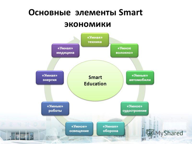 Основные элементы Smart экономики «Умная» техника «Умное волокно» «Умные» автомобили «Умное» судостроение «Умная» оборона «Умное» освещение «Умные» роботы «Умная» энергия «Умная» медицина Smart Education