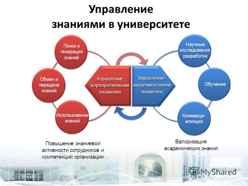 Управление знаниями в университете