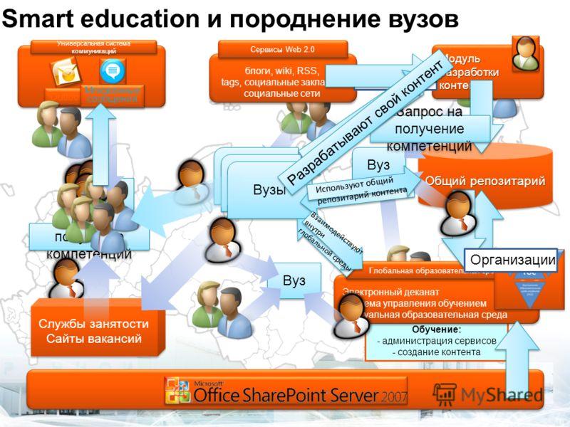 Smart education и породнение вузов Универсальная система коммуникаций Outlook Мгновенные сообщения Модуль разработки контента блоги, wiki, RSS, tags, социальные закладки, социальные сети блоги, wiki, RSS, tags, социальные закладки, социальные сети Се