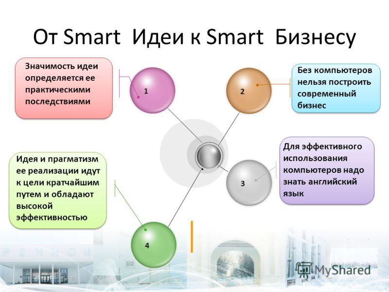 От Smart Идеи к Smart Бизнесу 1432 Без компьютеров нельзя построить современный бизнес Для эффективного использования компьютеров надо знать английский язык Значимость идеи определяется ее практическими последствиями Идея и прагматизм ее реализации и
