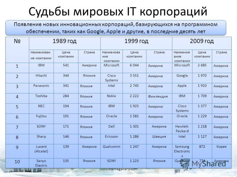 Судьбы мировых IT корпораций www.themegallery.com Появление новых инновационных корпораций, базирующихся на программном обеспечении, таких как Google, Apple и другие, в последние десять лет