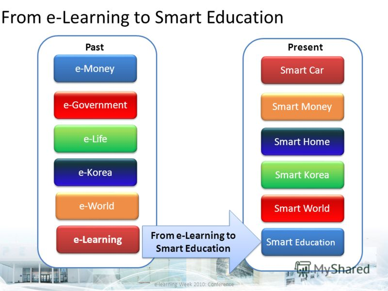 From e-Learning to Smart Education e-Money e-Government e-Life e-Korea e-World e-Learning Smart Education Smart World Smart Korea Smart Home Smart Money Smart Car From e-Learning to Smart Education PastPresent e-learning Week 2010: Conference