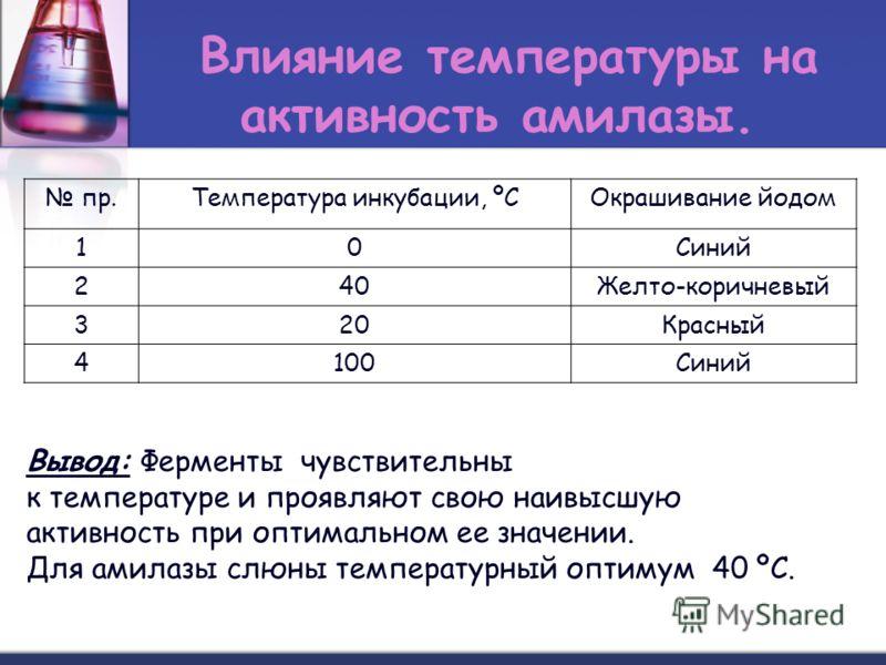 Влияние температуры на активность амилазы. пр.Температура инкубации, ºСОкрашивание йодом 10Синий 240Желто-коричневый 320Красный 4100Синий Вывод: Ферменты чувствительны к температуре и проявляют свою наивысшую активность при оптимальном ее значении. Д