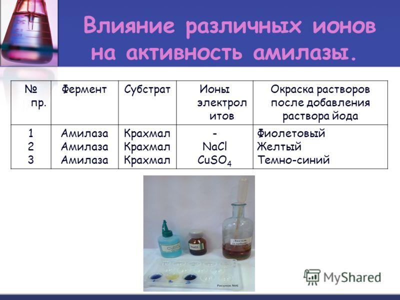 Влияние различных ионов на активность амилазы. пр. ФерментСубстратИоны электрол итов Окраска растворов после добавления раствора йода 123123 Амилаза Крахмал - NaCl CuSO 4 Фиолетовый Желтый Темно-синий