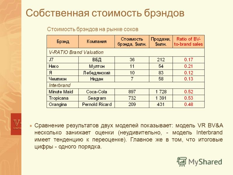 Собственная стоимость брэндов Стоимость брэндов на рынке соков Сравнение результатов двух моделей показывает: модель VR BV&A несколько занижает оценки (неудивительно, - модель Interbrand имеет тенденцию к переоценке). Главное же в том, что итоговые ц