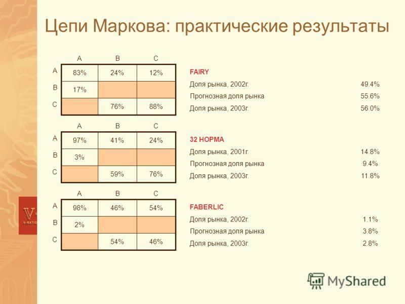 Цепи Маркова: практические результаты 88%76% С 17% В 12%24%83% А СВА 76%59% С 3% В 24%41%97% А СВА 46%54% С 2%2% В 46%98%98% А СВА FAIRY 49.4%Доля рынка, 2002г. 56.0%Доля рынка, 2003г. 55.6%Прогнозная доля рынка 32 НОРМА 14.8%Доля рынка, 2001г. 11.8%