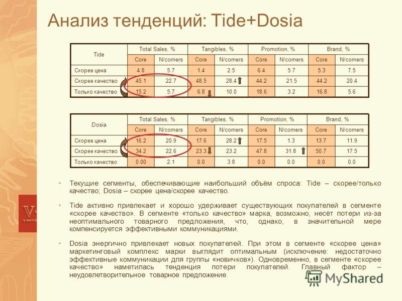 Анализ тенденций: Tide+Dosia Текущие сегменты, обеспечивающие наибольший объём спроса: Tide – скорее/только качество; Dosia – скорее цена/скорее качество. Tide активно привлекает и хорошо удерживает существующих покупателей в сегменте «скорее качеств