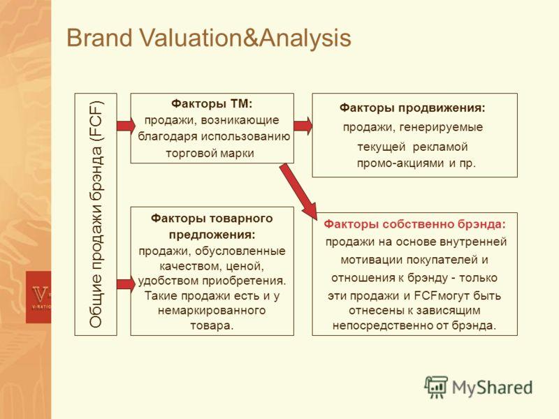 Общие продажи брэнда (FCF) Факторы ТМ: продажи, возникающие благодаря использованию торговой марки Факторы товарного предложения: продажи, обусловленные качеством, ценой, удобством приобретения. Такие продажи есть и у немаркированного товара. Факторы