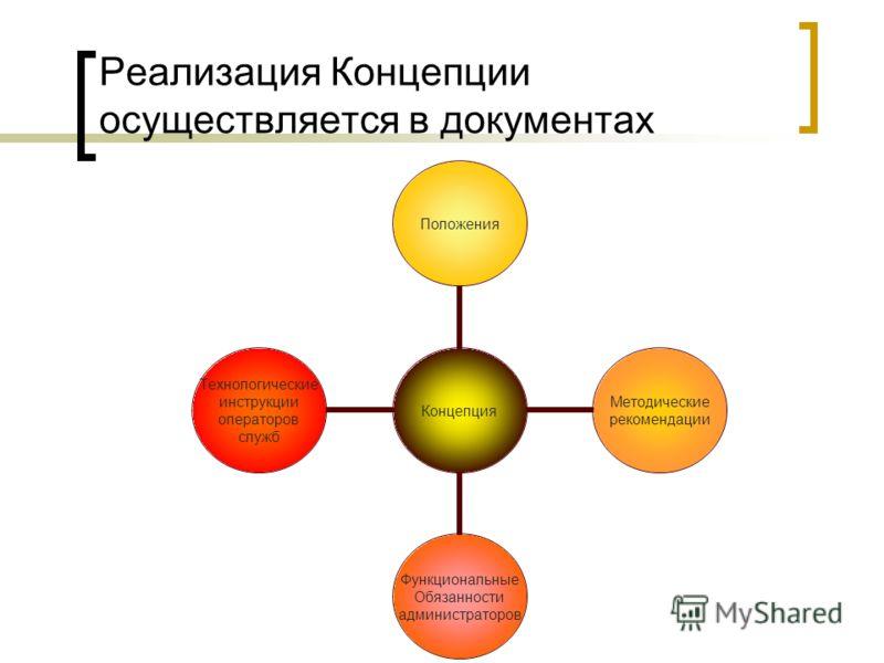 Реализация Концепции осуществляется в документах Концепция Положения Методические рекомендации Функциональные Обязанности администраторов Технологические инструкции операторов служб